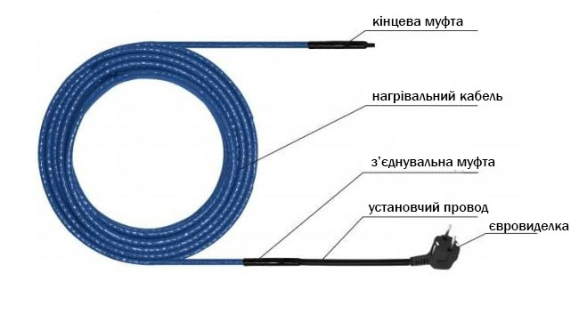 нагревательные кабели для водопровода