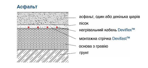 антиобледенительная система под асфальт