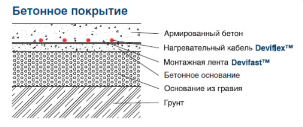 антиобледенительная система под бетонное покрытие