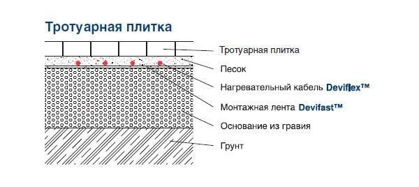 антиобледенительная система под тротуарную плитку