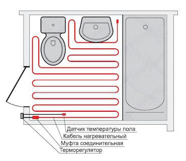 Как установить Теплый пол на основе нагревательного кабеля