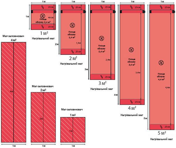 пять типоразмеров нагревательных матов DevidryTM100